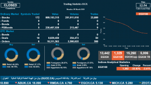 Graphical Trading Statistics.